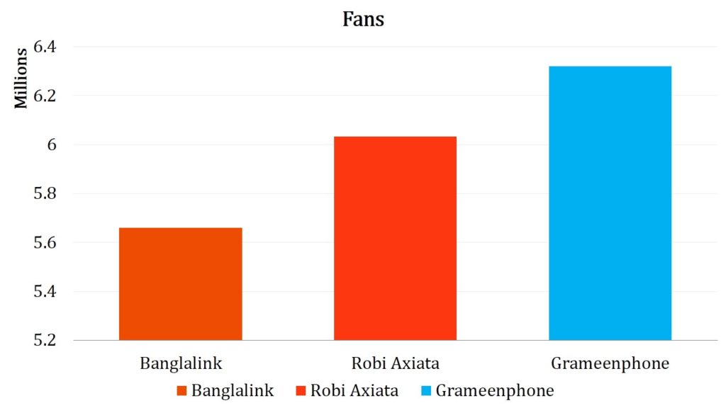 Figure 1-Total No of Fans