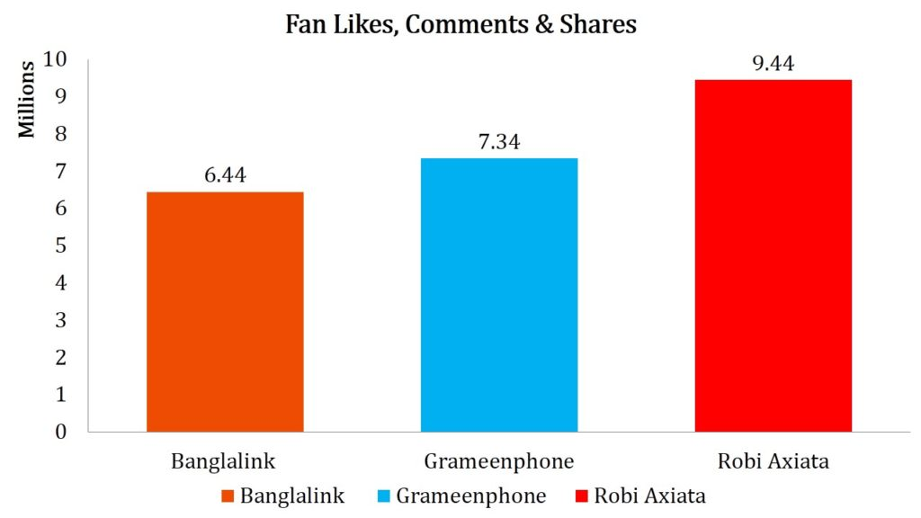 Figure 3-Fan Likes & Shares