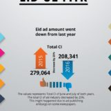 Press Ad Trends During Eid-ul-Fitr 2016