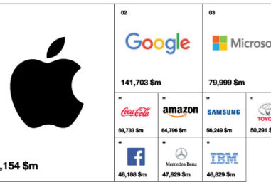 INTERBRAND: THE BEST GLOBAL BRANDS OF 2017