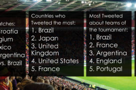 WHO RULED OVER TWITTER THIS FIFA WORLD CUP 2018
