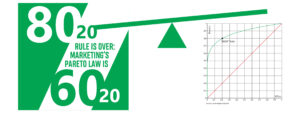 80/20 RULE IS OVER: MARKETING'S PARETO LAW IS 60/20